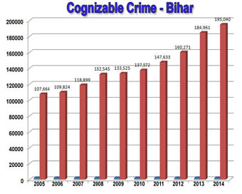 Bihar Crime: From myth to reality